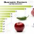 غذایی جلوگیری کننده از ام اس 70x70 - سطح این ماده غذایی در مبتلایان به ام اس از بقیه افراد کمتر است